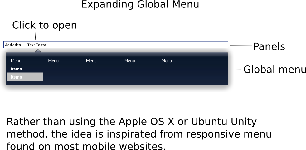 Rethinking of global menu on Gnome Shell - desktop - Fedora Mailing